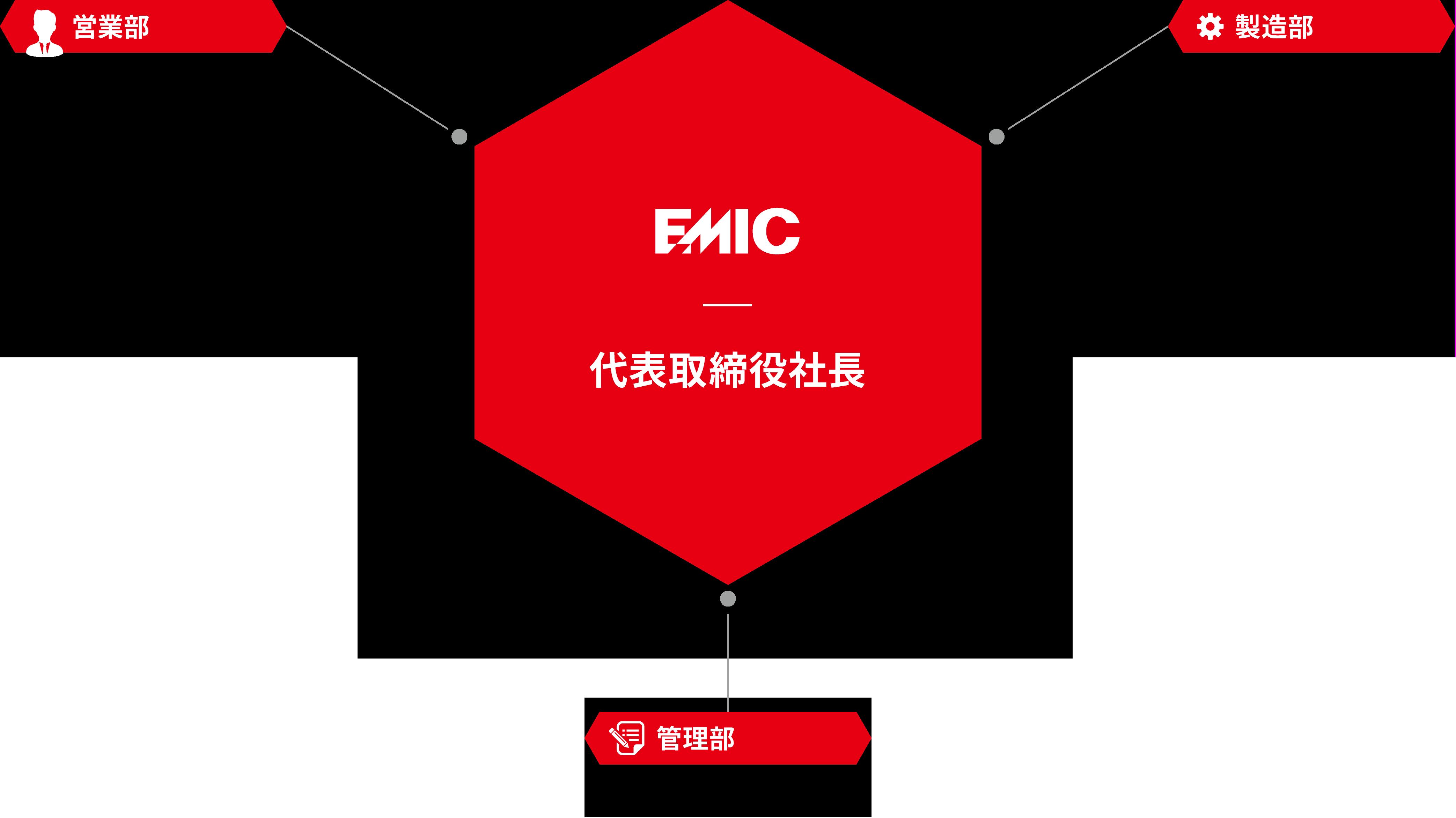 組織体制のイメージ画像
